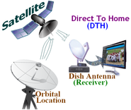 Direct-to-home satellite TV (DTH)